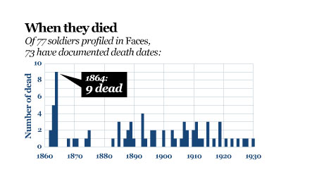 Statistic when died