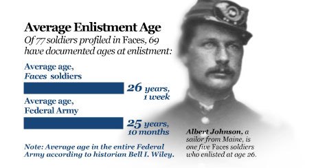 Statistic enlistment age