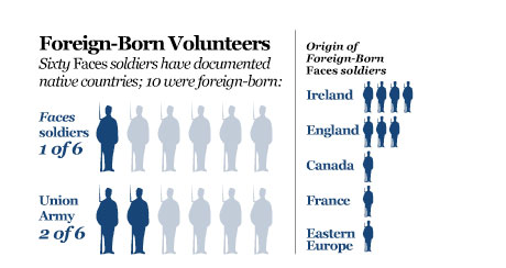 Statistic foreign born