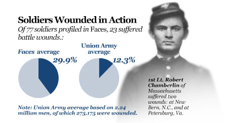 Statistic soldier wounded