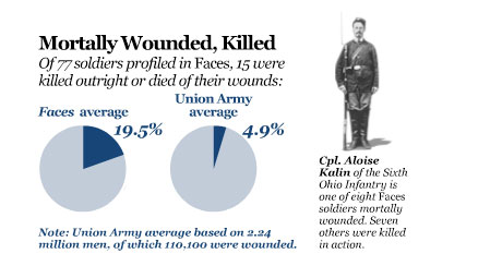 Statistic soldiers killed